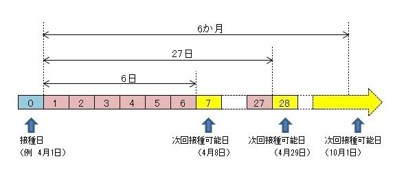 注射 年齢 ハンコ